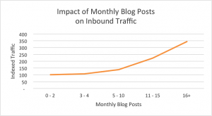 Idea Blog Post Frequency - Content Calendar