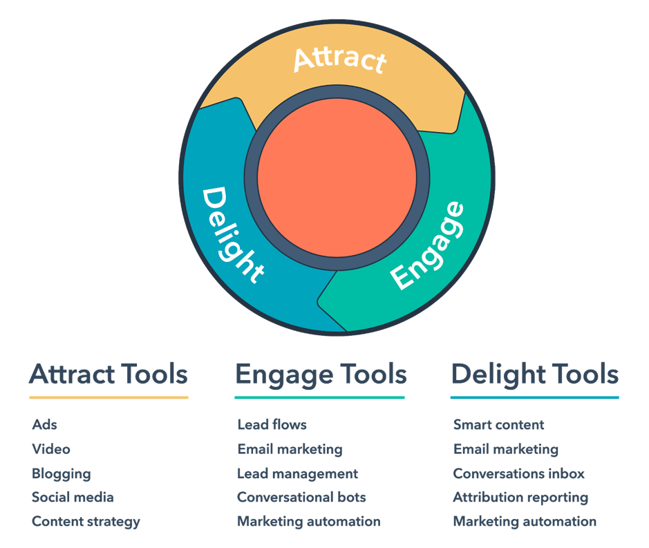 Getting Started with Inbound Marketing - Mapping Customer Journey
