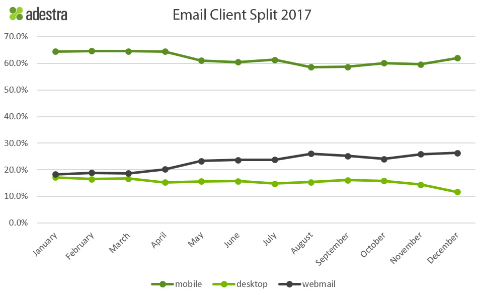 email opened rate in mobile