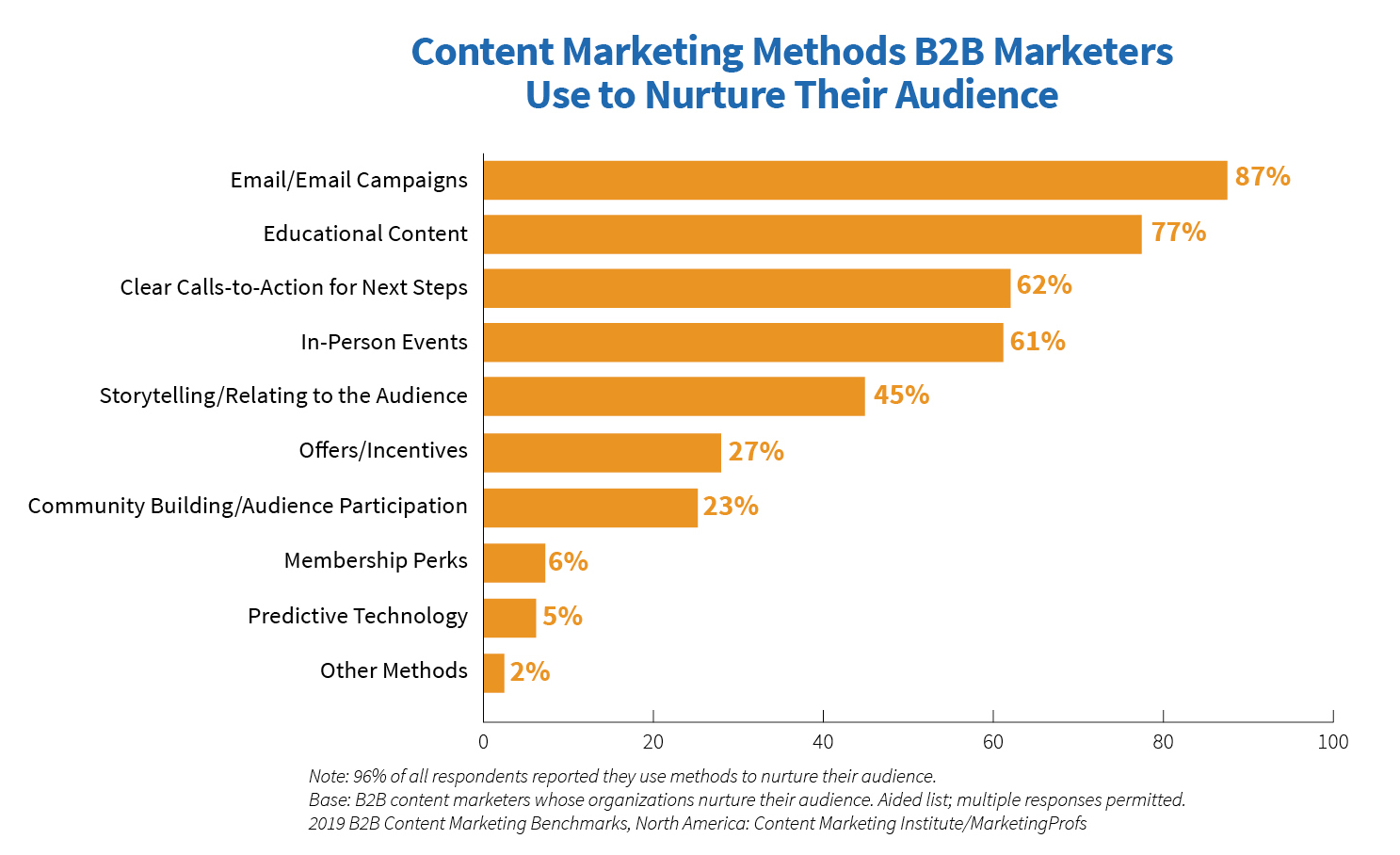 b2b marketers use emails to turn visitors into paying customers